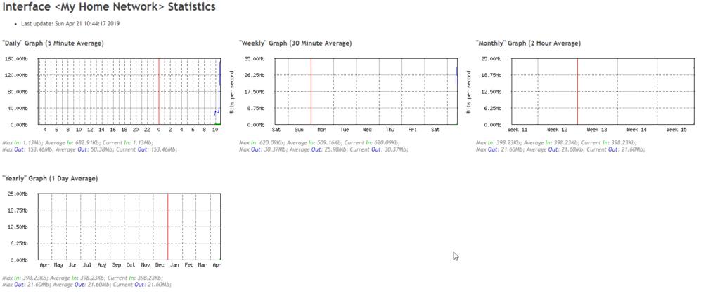 [PL] Mikrotik – wykresy i statystyki